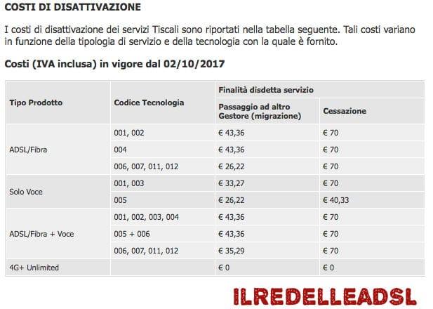 Disdetta Tiscali Store Cagliari costi disattivazione